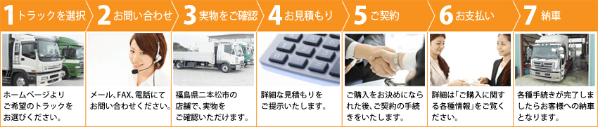 ステップ1トラック選択 ステップ2お問い合わせ ステップ3お見積 ステップ4お支払い